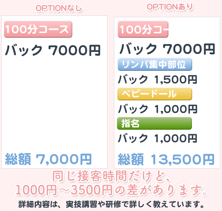 オプションの金額の比較